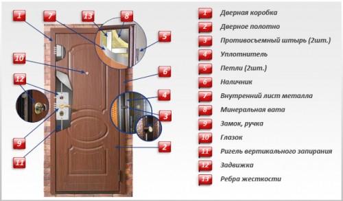 metallicheskaya-vhodnaya-dver-konstruktsiya